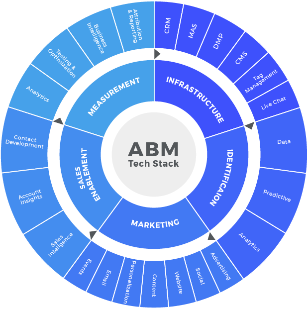 ABM Tech Stack PMG Demand Generation Guide
