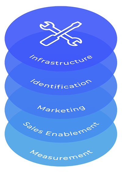 Implement the Tech Stack into your Demand Generation Business