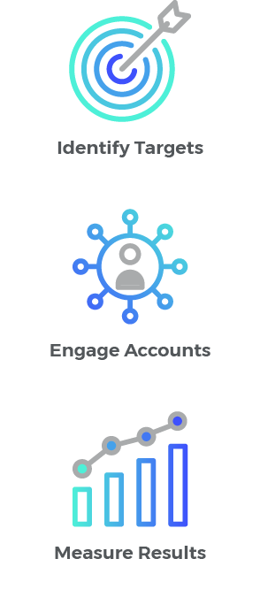 Invest in ABM Technology, Identify Targets, Engage Accounts, and Measure Your Results