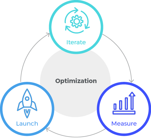 Optimize Activities by Launching Measuring and Iterating