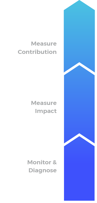 Measure Contribution and Impact within your Program
