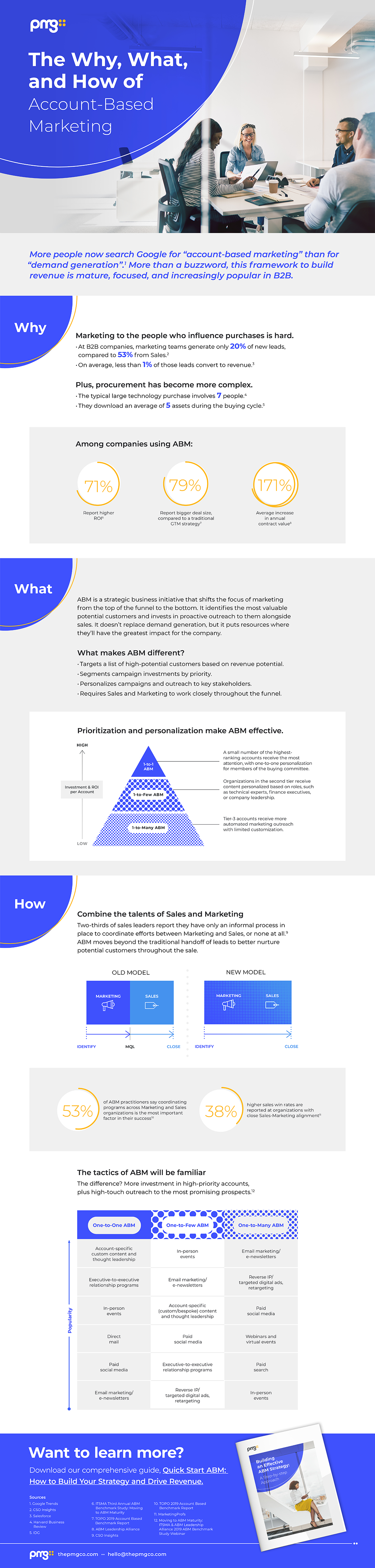 Account-Based Marketing Infographic by PMG