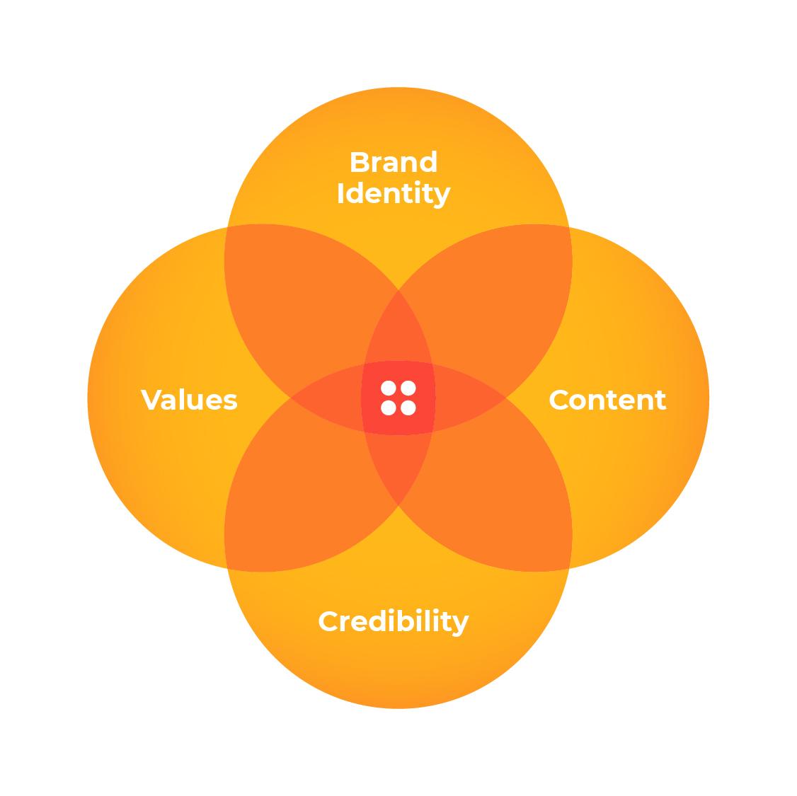 Branding elements - identity, values, content, credibility